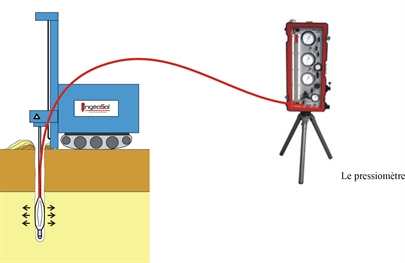 Base ingeosol etude de sol methode pressiometrique etude for Etude de sol prix